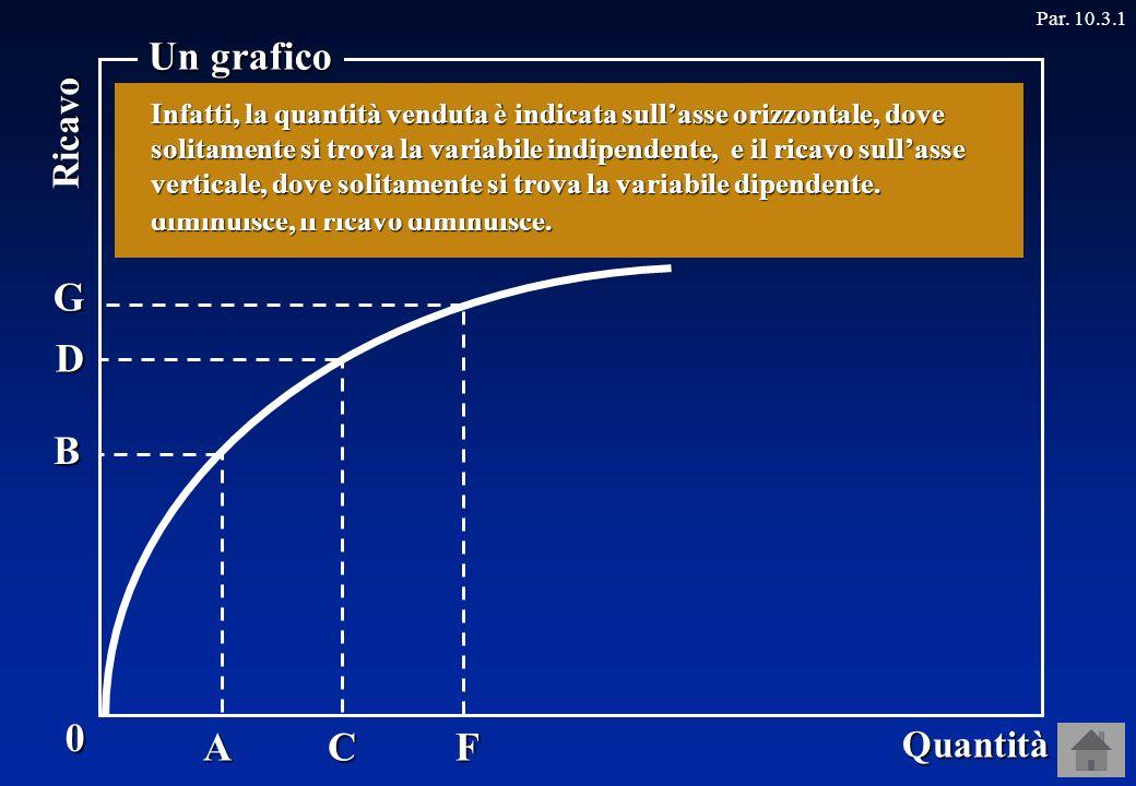0 Quantità Ricavo Un grafico Par.