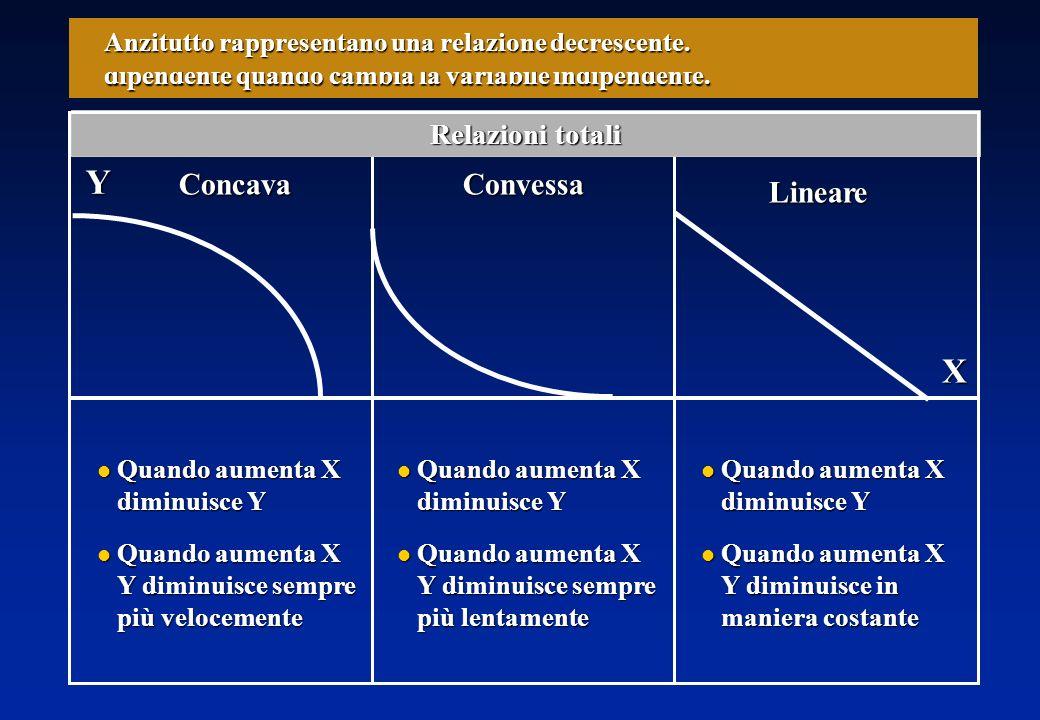 XY Inoltre, ci informano sulla velocità alla quale aumenta la variabile dipendente quando cambia la variabile indipendente.