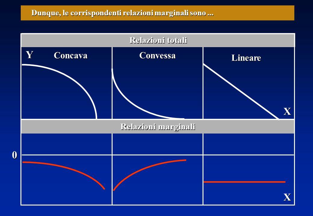 X Y Dunque, le corrispondenti relazioni marginali sono...
