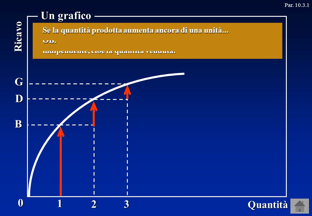0 Quantità Ricavo Un grafico Par.10.3.11 B 2 D 3 G … il ricavo aumenta di un ammontare pari a BD.