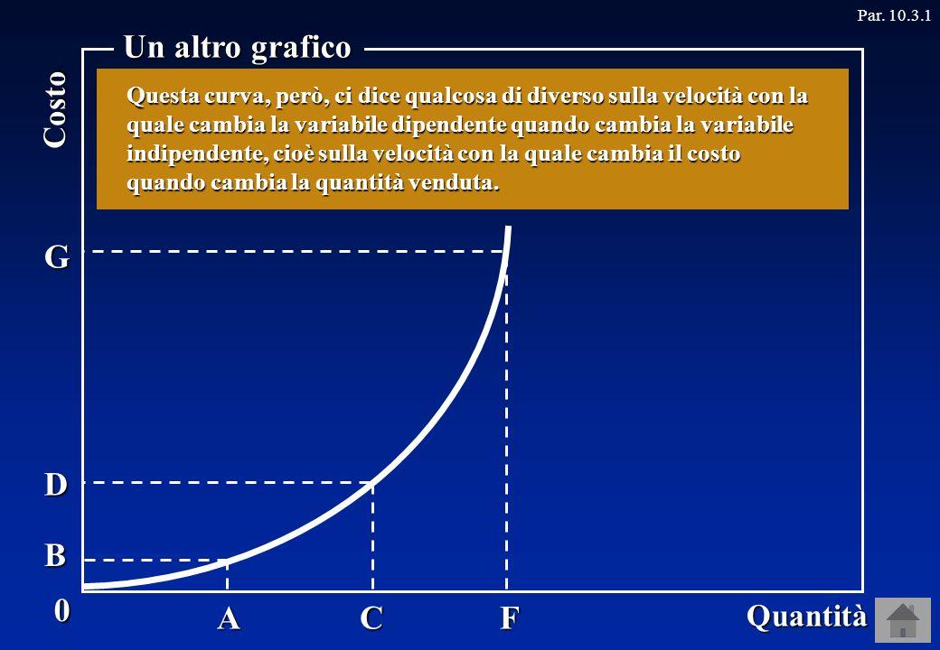 0 Quantità Costo Un altro grafico Par.