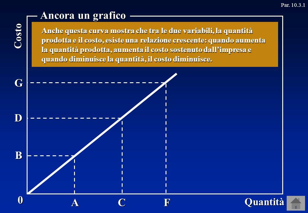 0 Quantità Costo Ancora un grafico Par.
