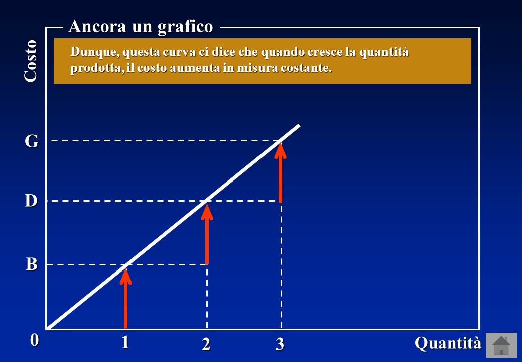0 Quantità Costo 1 2 3 B D G … il costo cresce sempre dello stesso ammontare DG = BD = OB.