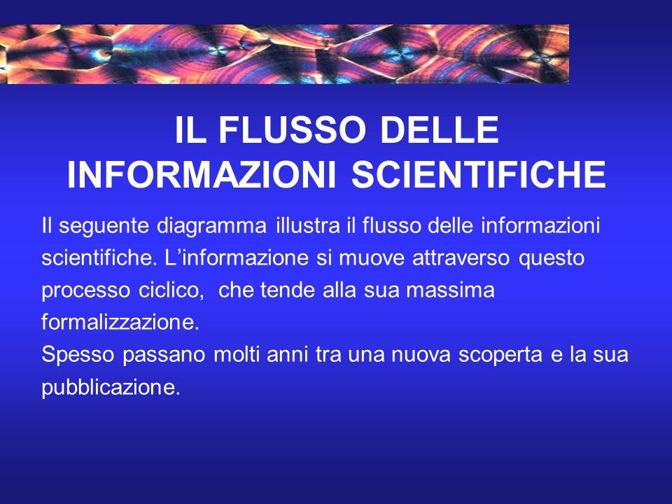 IL FLUSSO DELLE INFORMAZIONI SCIENTIFICHE Il seguente diagramma illustra il flusso delle informazioni scientifiche.