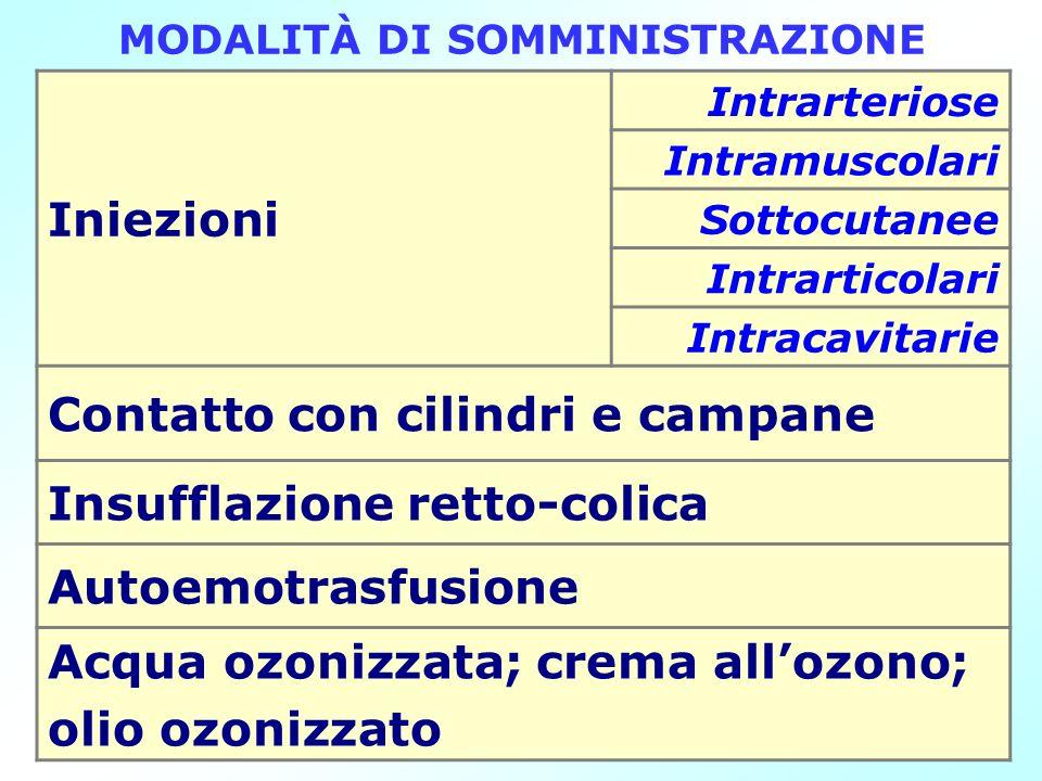 MODALITÀ DI SOMMINISTRAZIONE Iniezioni Intrarteriose Intramuscolari Sottocutanee Intrarticolari Intracavitarie Contatto con cilindri e campane Insuffl