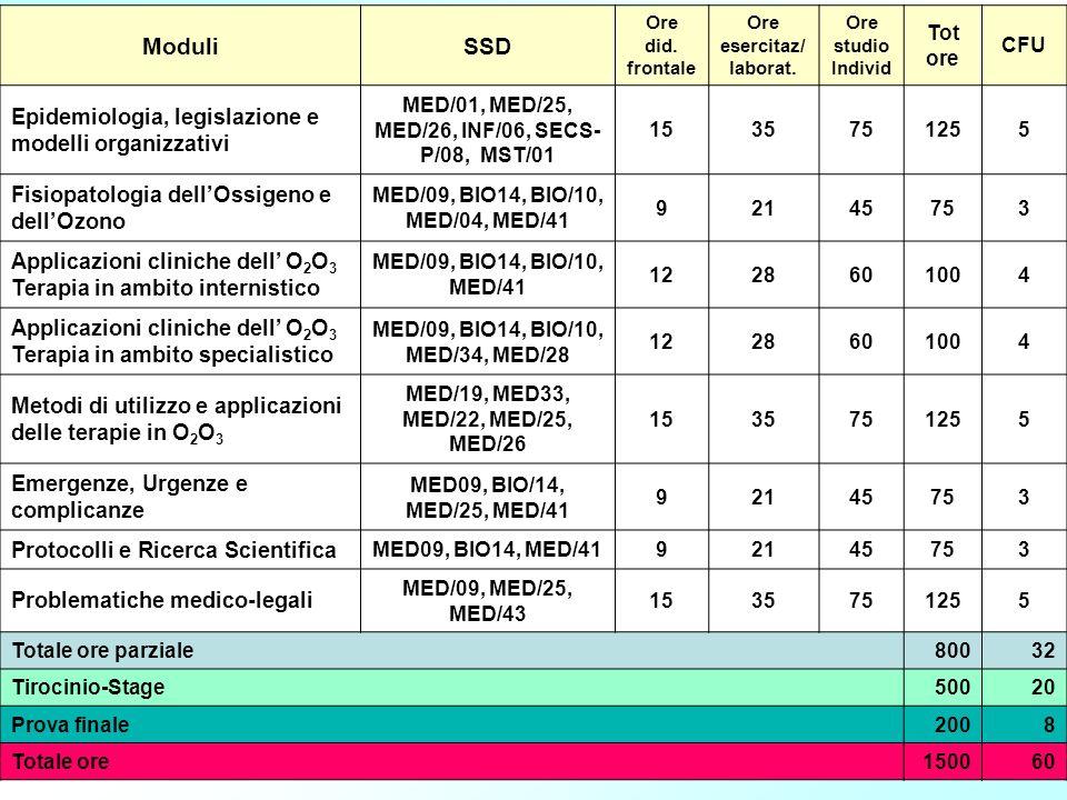 ModuliSSD Ore did. frontale Ore esercitaz/ laborat. Ore studio Individ Tot ore CFU Epidemiologia, legislazione e modelli organizzativi MED/01, MED/25,