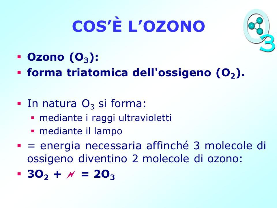 COSÈ LOZONO Ozono (O 3 ): forma triatomica dell'ossigeno (O 2 ). In natura O 3 si forma: mediante i raggi ultravioletti mediante il lampo = energia ne