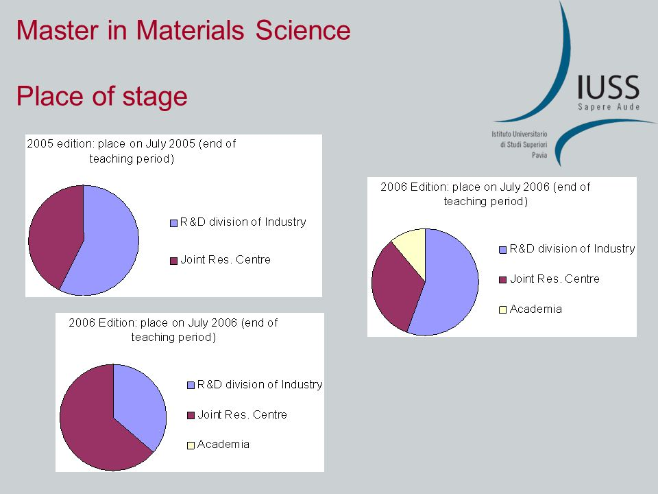 Master in Materials Science Place of stage