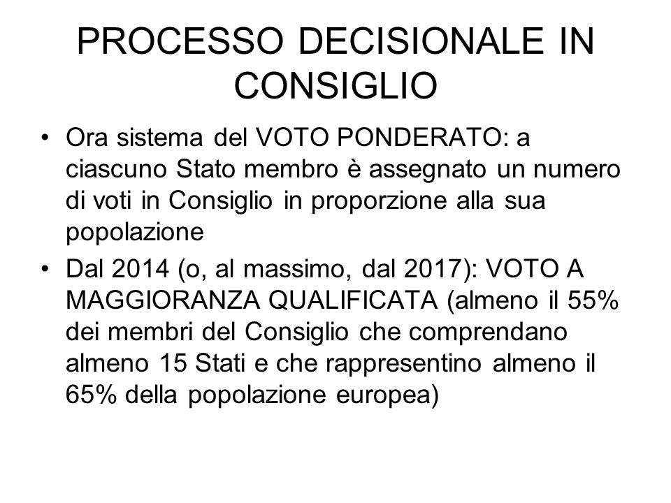 PROCESSO DECISIONALE IN CONSIGLIO Ora sistema del VOTO PONDERATO: a ciascuno Stato membro è assegnato un numero di voti in Consiglio in proporzione al