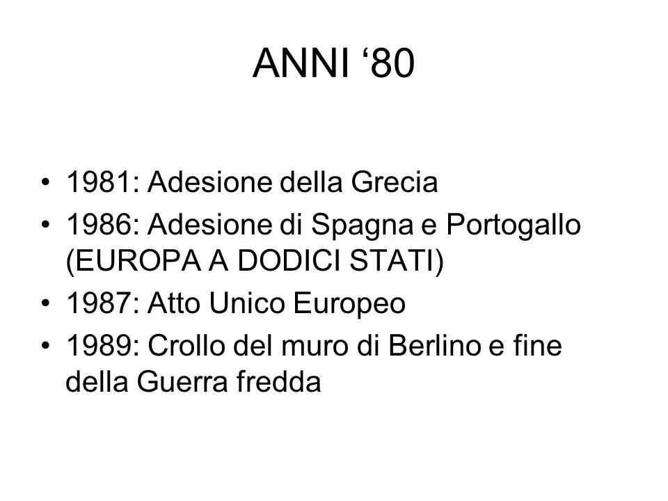 ANNI 80 1981: Adesione della Grecia 1986: Adesione di Spagna e Portogallo (EUROPA A DODICI STATI) 1987: Atto Unico Europeo 1989: Crollo del muro di Be
