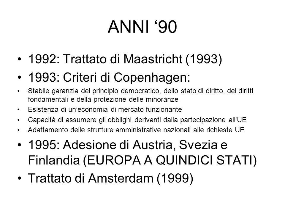 ANNI 90 1992: Trattato di Maastricht (1993) 1993: Criteri di Copenhagen: Stabile garanzia del principio democratico, dello stato di diritto, dei diritti fondamentali e della protezione delle minoranze Esistenza di uneconomia di mercato funzionante Capacità di assumere gli obblighi derivanti dalla partecipazione allUE Adattamento delle strutture amministrative nazionali alle richieste UE 1995: Adesione di Austria, Svezia e Finlandia (EUROPA A QUINDICI STATI) Trattato di Amsterdam (1999)