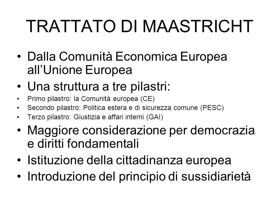 TRATTATO DI MAASTRICHT Dalla Comunità Economica Europea allUnione Europea Una struttura a tre pilastri: Primo pilastro: la Comunità europea (CE) Secon
