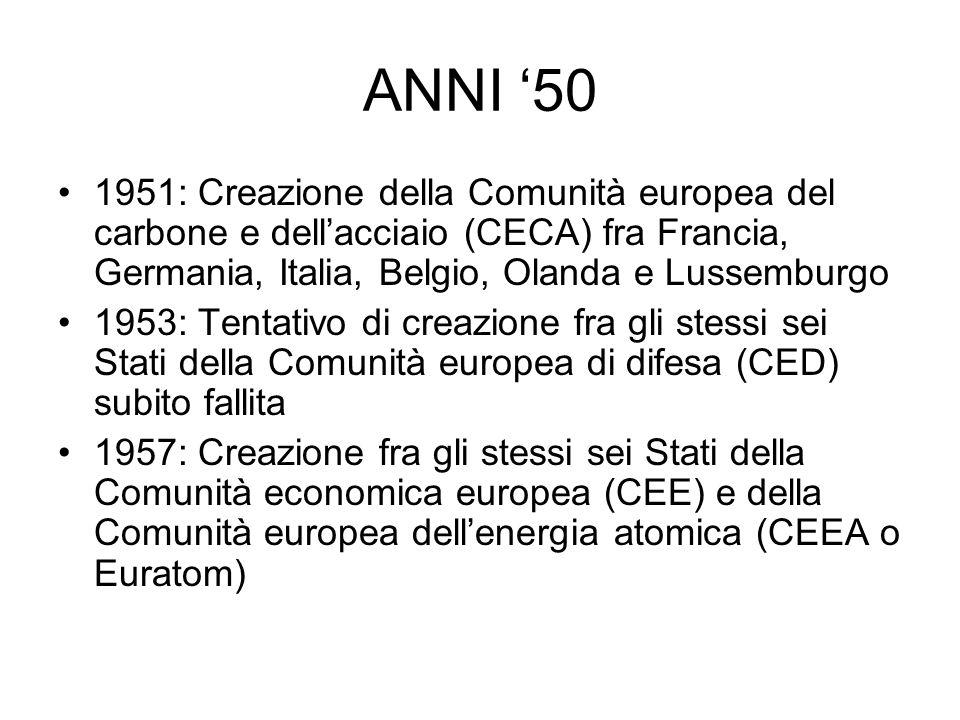 ANNI 50 1951: Creazione della Comunità europea del carbone e dellacciaio (CECA) fra Francia, Germania, Italia, Belgio, Olanda e Lussemburgo 1953: Tent