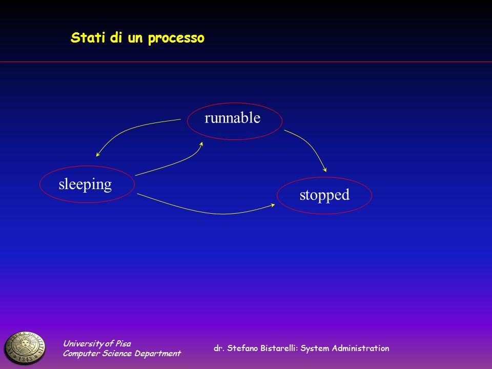 University of Pisa Computer Science Department dr. Stefano Bistarelli: System Administration Stati di un processo sleeping runnable stopped