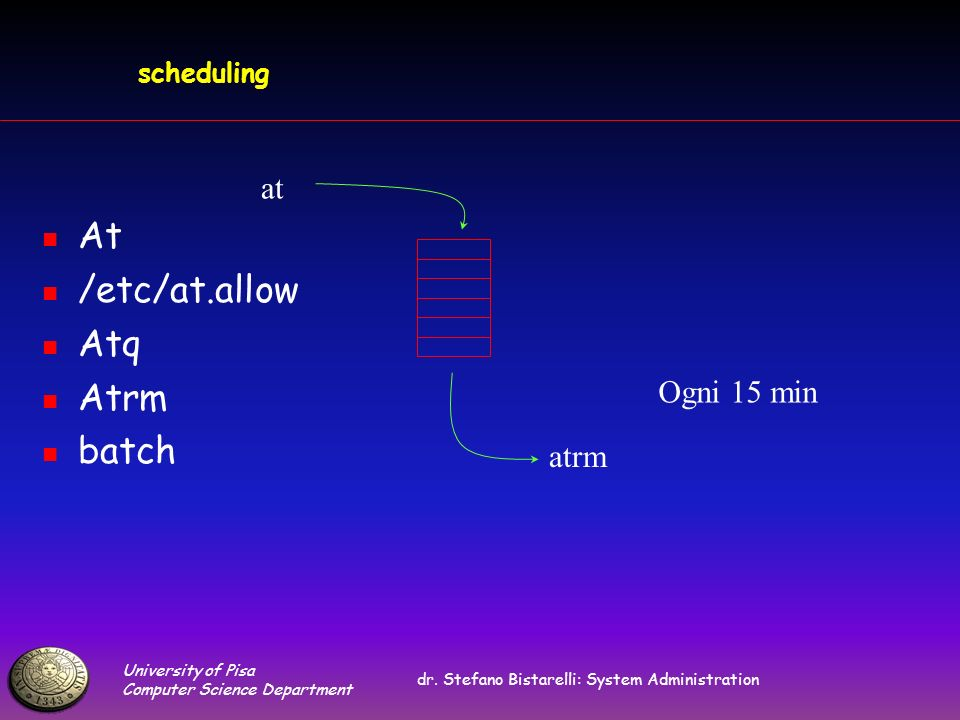University of Pisa Computer Science Department dr. Stefano Bistarelli: System Administration scheduling At /etc/at.allow Atq Atrm batch at atrm Ogni 1