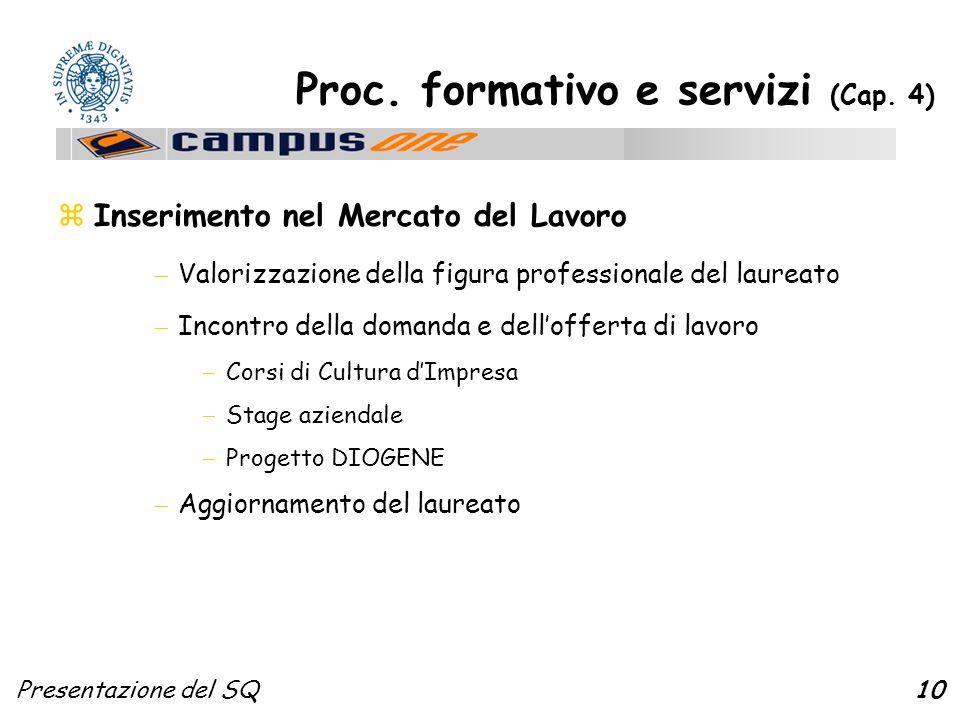 Presentazione del SQ10 Proc. formativo e servizi (Cap. 4) zInserimento nel Mercato del Lavoro Valorizzazione della figura professionale del laureato I