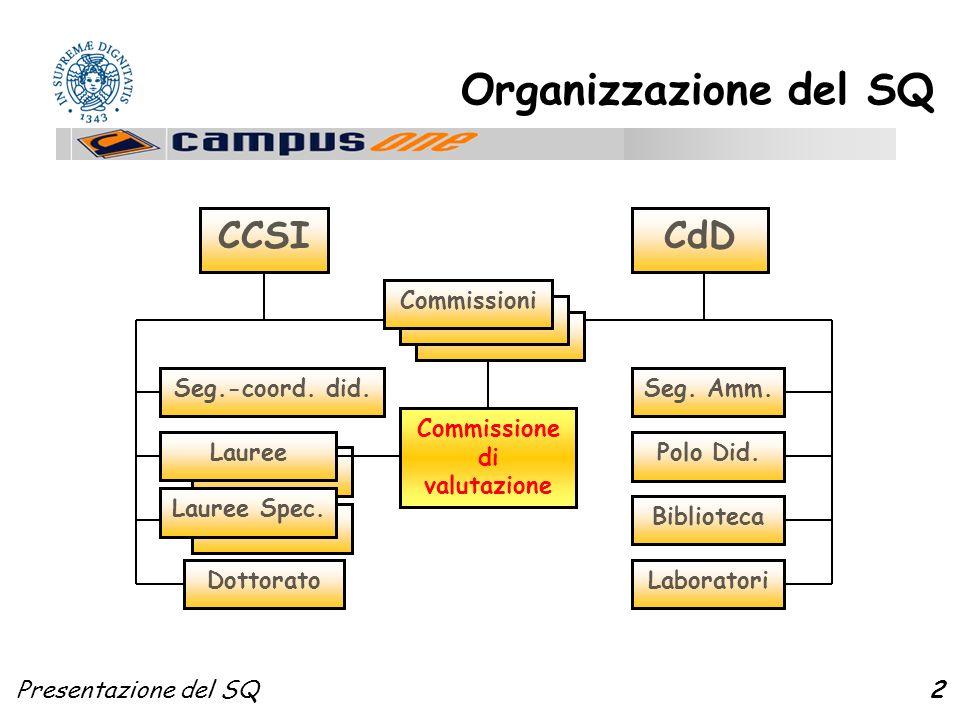 Presentazione del SQ2 Lauree Organizzazione del SQ CCSICdD Commissioni Seg.-coord. did. Lauree Lauree Spec. Dottorato Polo Did. Seg. Amm. Biblioteca L