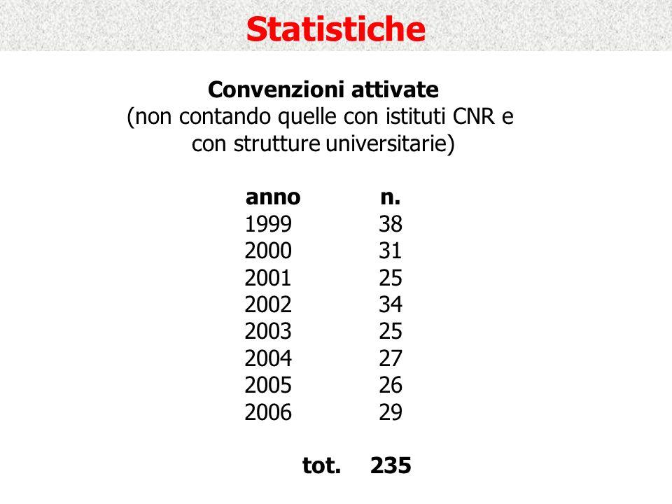 Statistiche Convenzioni attivate (non contando quelle con istituti CNR e con strutture universitarie) annon.
