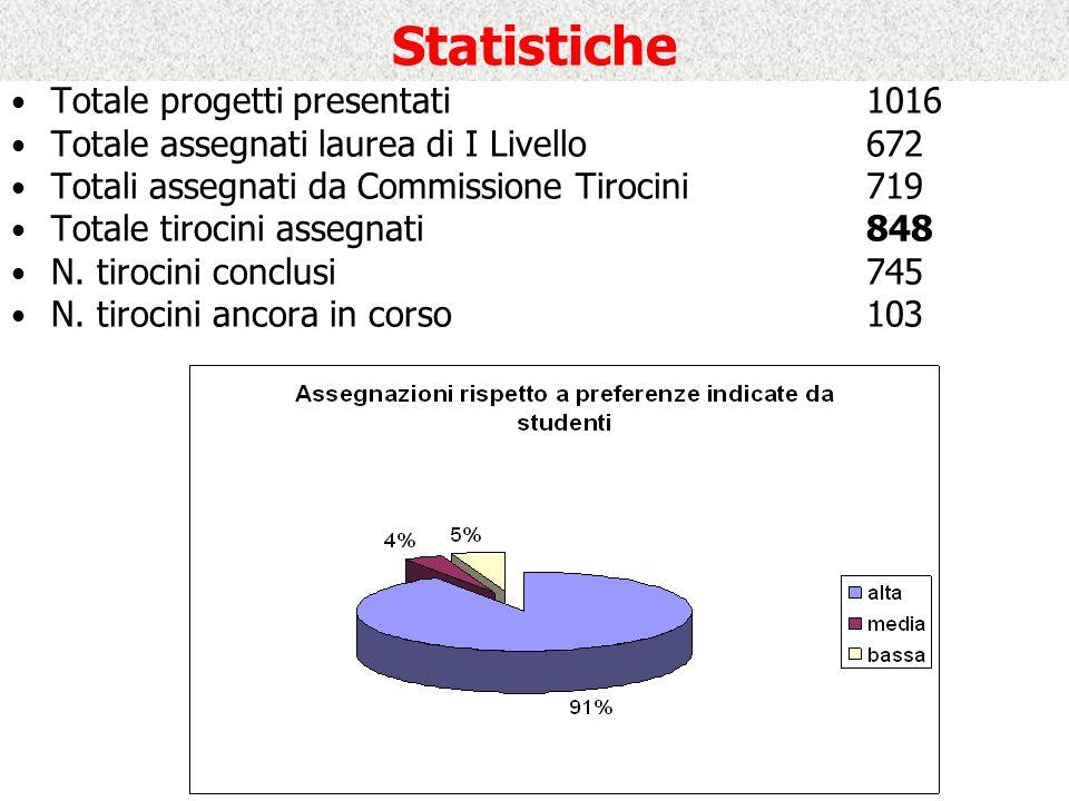 Statistiche Totale progetti presentati1016 Totale assegnati laurea di I Livello672 Totali assegnati da Commissione Tirocini719 Totale tirocini assegnati848 N.