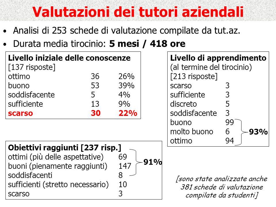 Valutazioni dei tutori aziendali Analisi di 253 schede di valutazione compilate da tut.az.