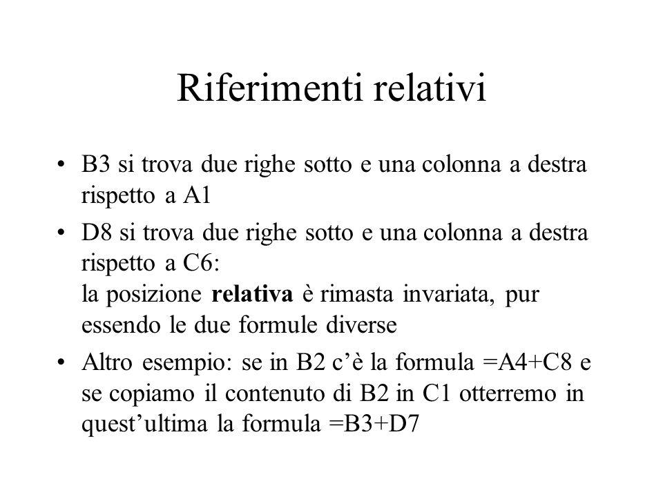 Riferimenti relativi B3 si trova due righe sotto e una colonna a destra rispetto a A1 D8 si trova due righe sotto e una colonna a destra rispetto a C6: la posizione relativa è rimasta invariata, pur essendo le due formule diverse Altro esempio: se in B2 cè la formula =A4+C8 e se copiamo il contenuto di B2 in C1 otterremo in questultima la formula =B3+D7