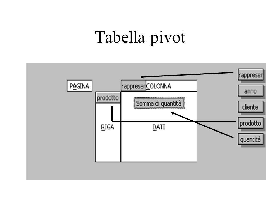 Tabella pivot
