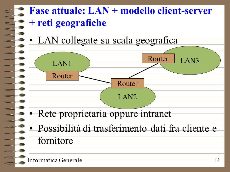 Informatica Generale14 Fase attuale: LAN + modello client-server + reti geografiche LAN collegate su scala geografica Rete proprietaria oppure intrane