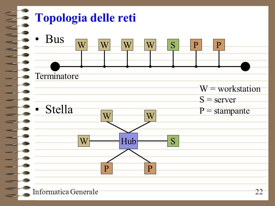 Informatica Generale22 Topologia delle reti Bus Stella WWWWSPP Terminatore Hub W W W S PP W = workstation S = server P = stampante