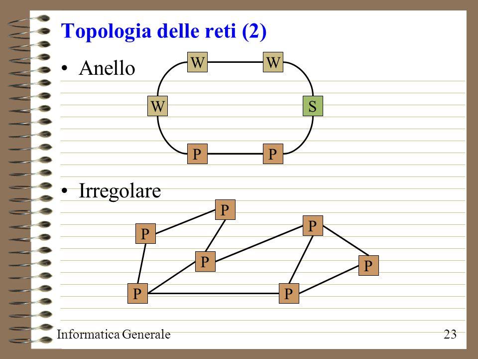 Informatica Generale23 Topologia delle reti (2) Anello Irregolare W W W S PP P P P P P P P