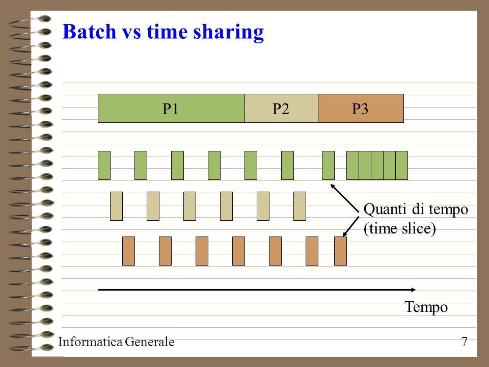 Informatica Generale7 Batch vs time sharing P1P2P3 Tempo Quanti di tempo (time slice)