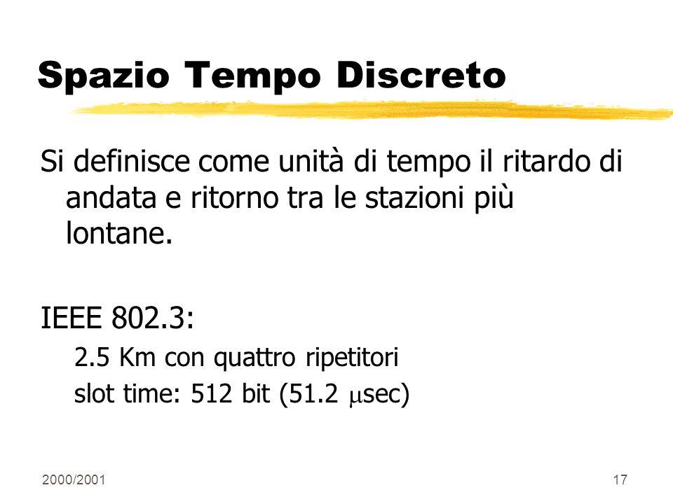 2000/200117 Spazio Tempo Discreto Si definisce come unità di tempo il ritardo di andata e ritorno tra le stazioni più lontane. IEEE 802.3: 2.5 Km con