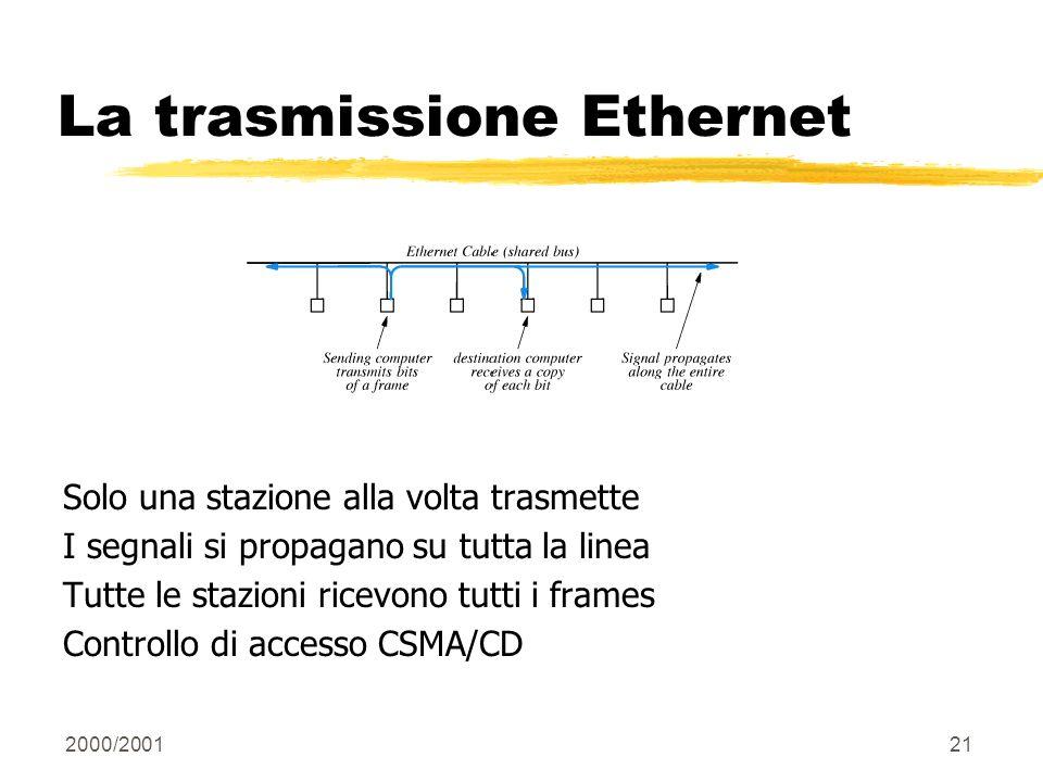 2000/200121 La trasmissione Ethernet Solo una stazione alla volta trasmette I segnali si propagano su tutta la linea Tutte le stazioni ricevono tutti