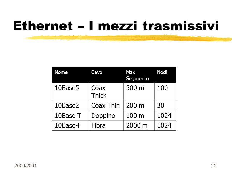 2000/200122 Ethernet – I mezzi trasmissivi NomeCavoMax Segmento Nodi 10Base5Coax Thick 500 m100 10Base2Coax Thin200 m30 10Base-TDoppino100 m1024 10Bas