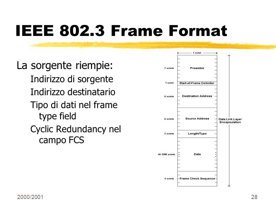2000/200128 IEEE 802.3 Frame Format La sorgente riempie: Indirizzo di sorgente Indirizzo destinatario Tipo di dati nel frame type field Cyclic Redunda
