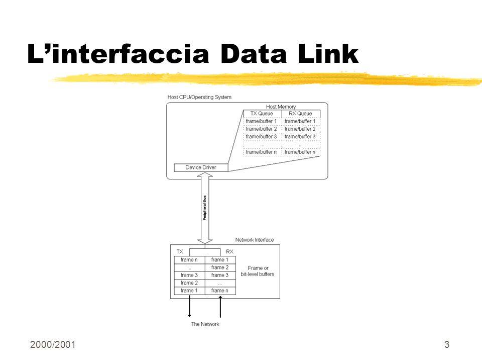 2000/200124 Transceivers Ethernet prevede 2 livelli di circuiteria: Analogica Transceiver - rilievo portante e collisioni Numerica Trasformazione in messaggi verso linterfaccia sullhost