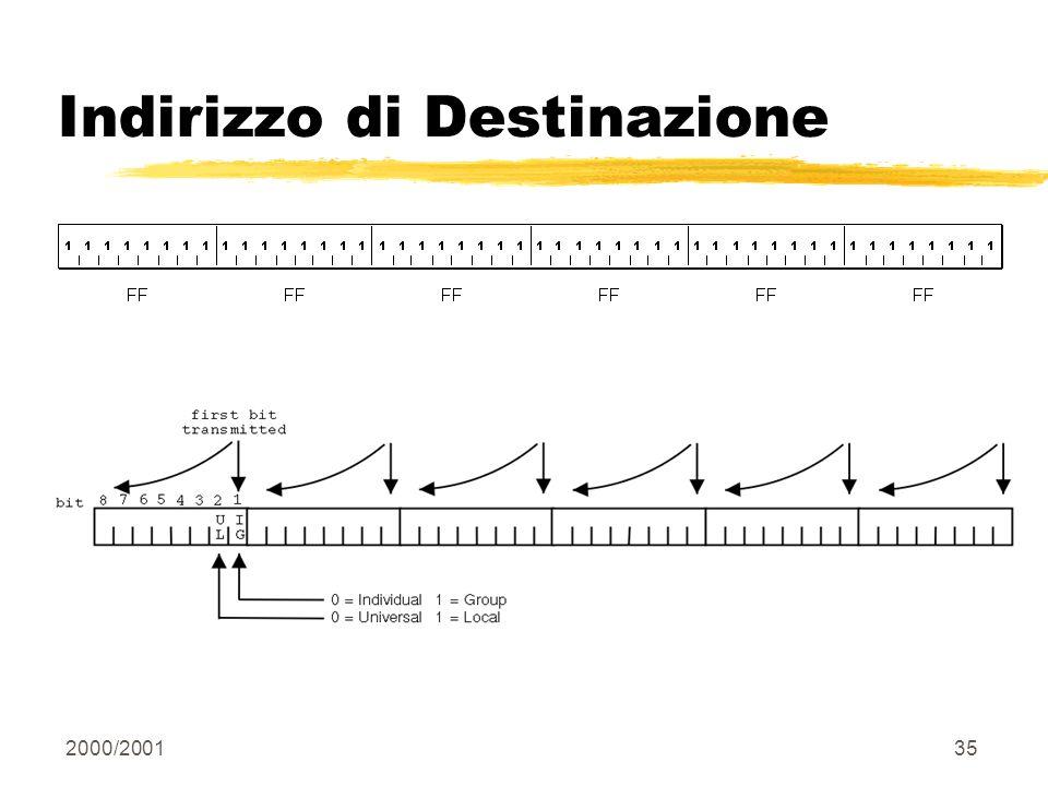 2000/200135 Indirizzo di Destinazione
