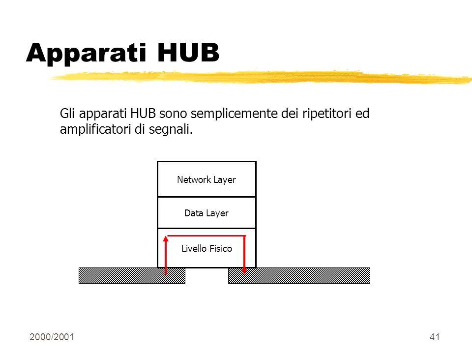 2000/200141 Apparati HUB Gli apparati HUB sono semplicemente dei ripetitori ed amplificatori di segnali. Livello Fisico Data Layer Network Layer