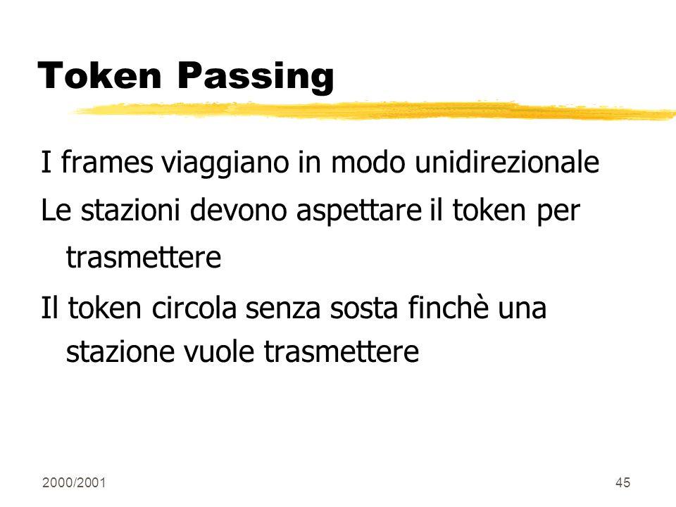 2000/200145 Token Passing I frames viaggiano in modo unidirezionale Le stazioni devono aspettare il token per trasmettere Il token circola senza sosta