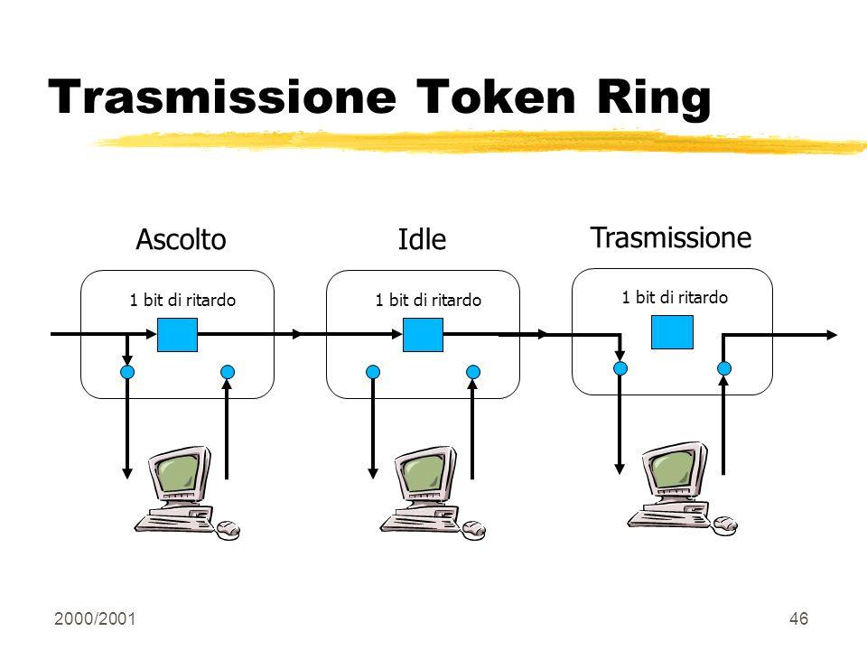 2000/200146 Trasmissione Token Ring Trasmissione 1 bit di ritardo Ascolto 1 bit di ritardo Idle 1 bit di ritardo