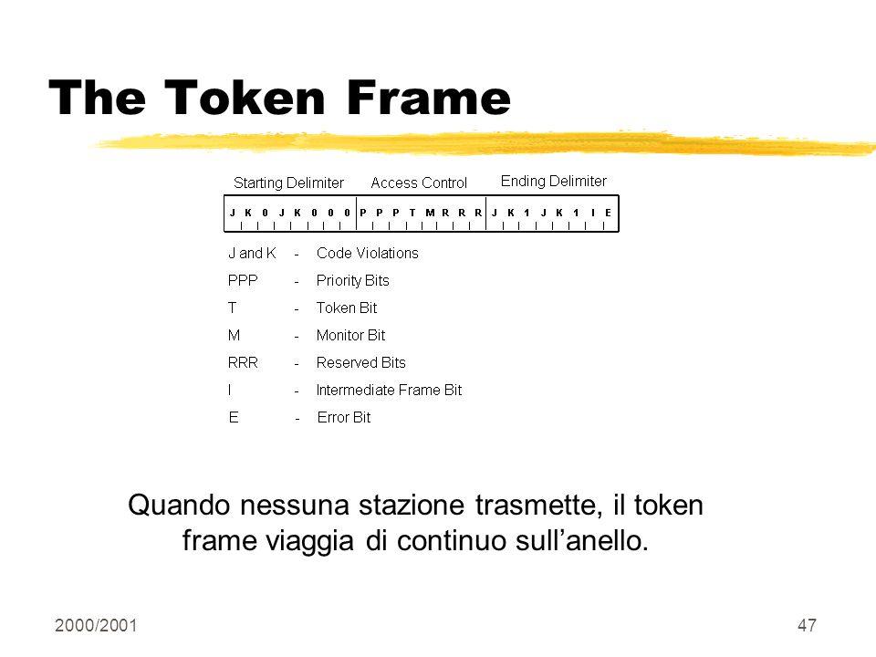 2000/200147 The Token Frame Quando nessuna stazione trasmette, il token frame viaggia di continuo sullanello.