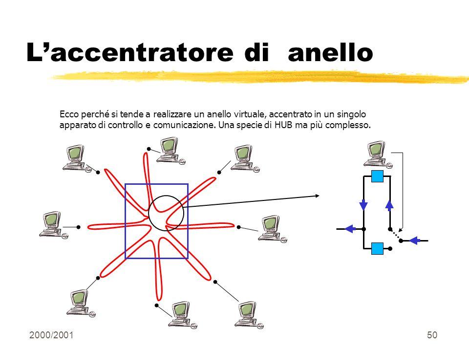 2000/200150 Laccentratore di anello Ecco perché si tende a realizzare un anello virtuale, accentrato in un singolo apparato di controllo e comunicazio