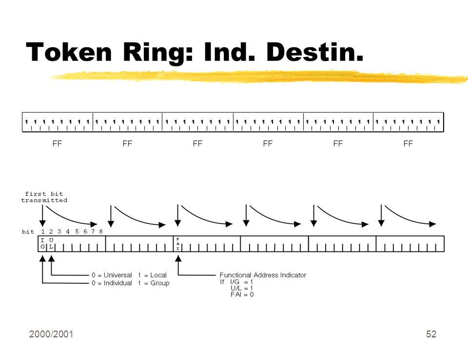 2000/200152 Token Ring: Ind. Destin.