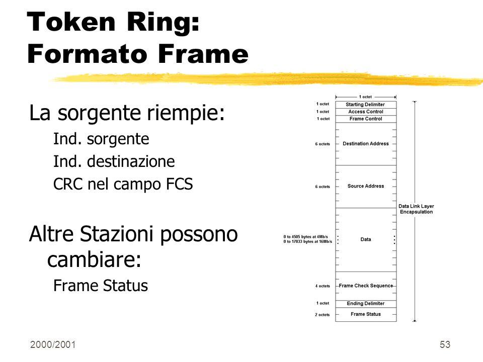 2000/200153 Token Ring: Formato Frame La sorgente riempie: Ind. sorgente Ind. destinazione CRC nel campo FCS Altre Stazioni possono cambiare: Frame St
