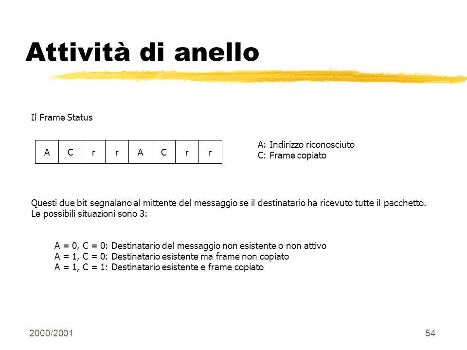 2000/200154 Attività di anello ACrrACrr Il Frame Status A: Indirizzo riconosciuto C: Frame copiato Questi due bit segnalano al mittente del messaggio