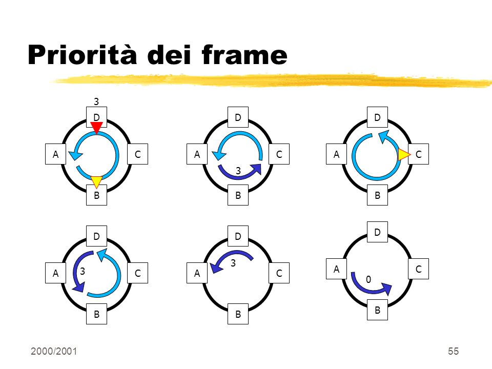 2000/200155 Priorità dei frame D C B A 3 D C B A 3 D C B A D C B A 3 D C B A 3 D C B A 0