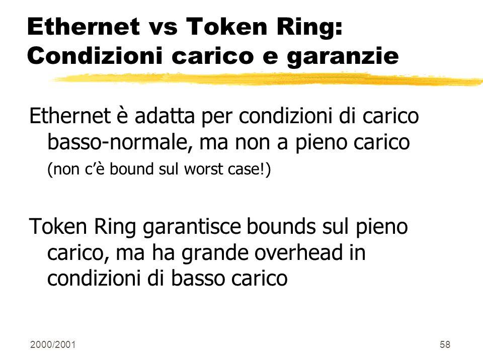 2000/200158 Ethernet vs Token Ring: Condizioni carico e garanzie Ethernet è adatta per condizioni di carico basso-normale, ma non a pieno carico (non