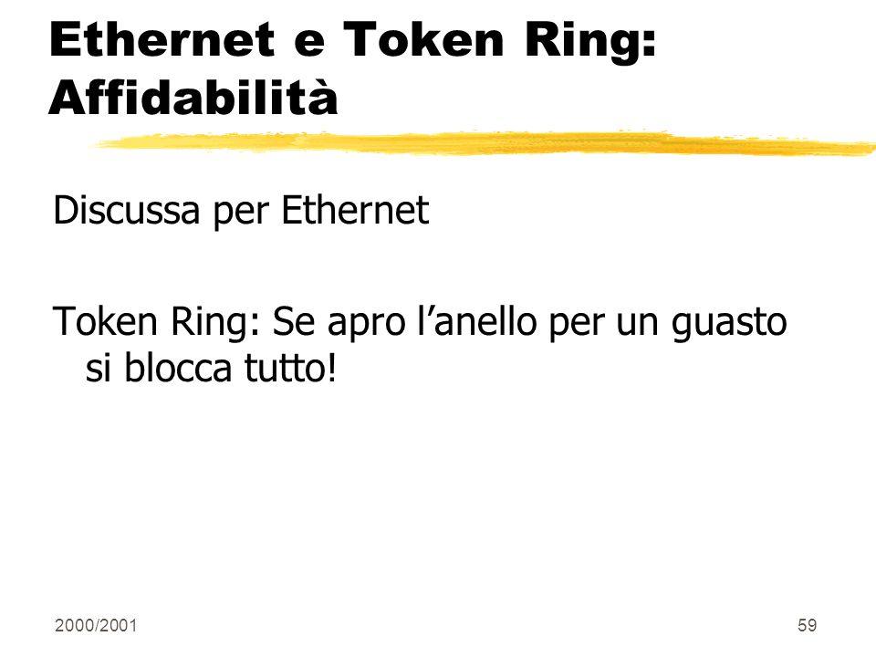 2000/200159 Ethernet e Token Ring: Affidabilità Discussa per Ethernet Token Ring: Se apro lanello per un guasto si blocca tutto!