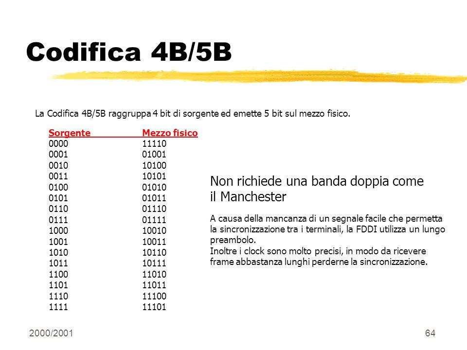 2000/200164 Codifica 4B/5B La Codifica 4B/5B raggruppa 4 bit di sorgente ed emette 5 bit sul mezzo fisico. SorgenteMezzo fisico 000011110 000101001 00