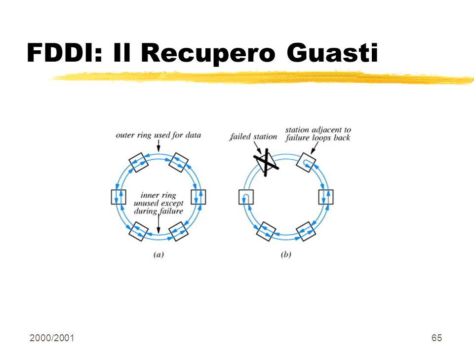 2000/200165 FDDI: Il Recupero Guasti