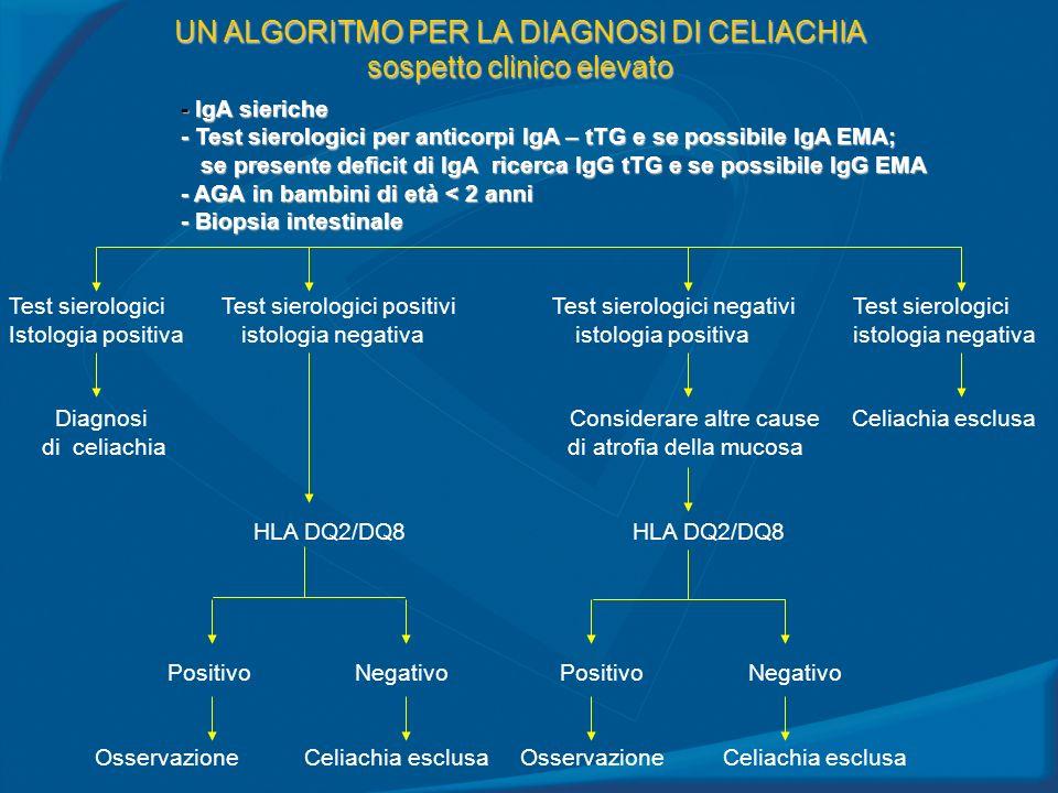UN ALGORITMO PER LA DIAGNOSI DI CELIACHIA sospetto clinico elevato - IgA sieriche - Test sierologici per anticorpi IgA – tTG e se possibile IgA EMA; s